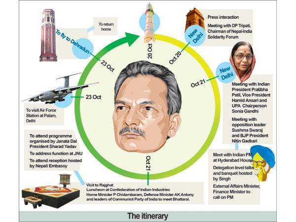 Prime Minister Baburam Bhattarai's India Trip