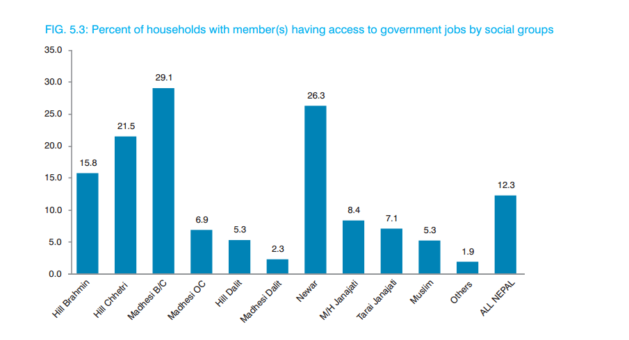 Population groups by access to government jobs. Madhesi groups are ranked higher than others.