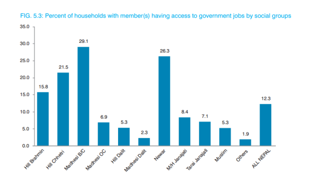 #Nepal: Madhesi groups have the highest representation in government jobs